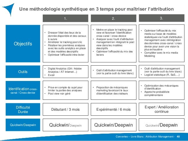 Converteo – Livre Blanc : Attribution Management - Une méthodologie synthétique en 3 temps pour maîtriser l'attribution 40...