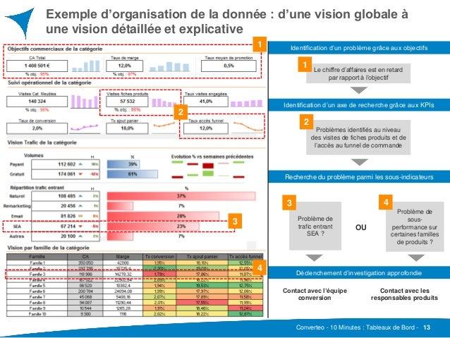 Tableau De Bord D Une Entreprise Exemple - Exemple de Groupes