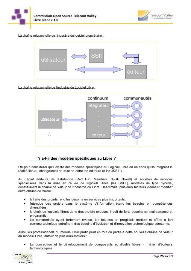 La chaîne relationnelle de l'industrie du logiciel propriétaire : La chaîne relationnelle de l'industrie du Logiciel Libre...
