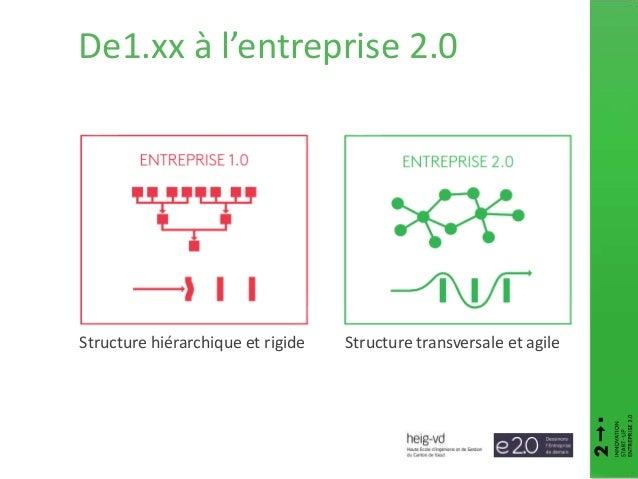 Structure hiérarchique et rigide Structure transversale et agile De1.xx à l'entreprise 2.0