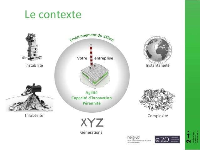 Instabilité Votre entreprise Infobésité Complexité Instantanéité Agilité Capacité d'innovation Pérennité Générations Le co...