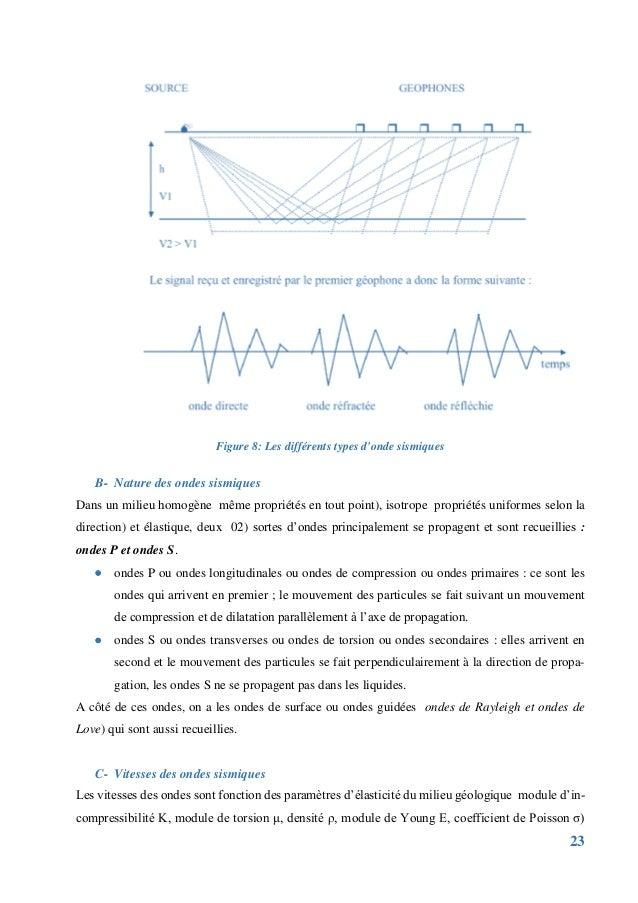 23 B- Nature des ondes sismiques Dans un milieu homogène même propriétés en tout point), isotrope propriétés uniformes sel...