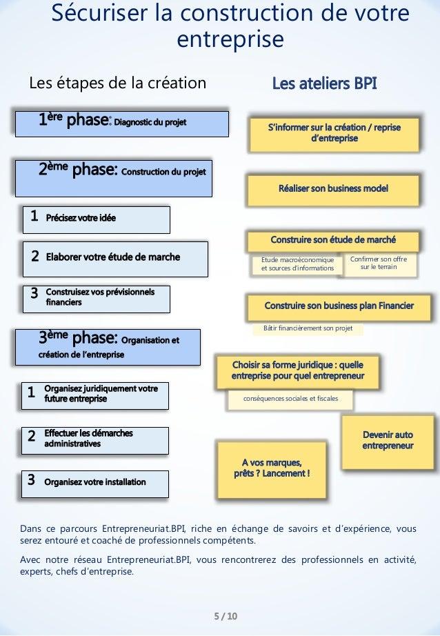 Confirmer son offre sur le terrain 1ère phase:Diagnostic du projet S'informer sur la création / reprise d'entreprise 2ème ...