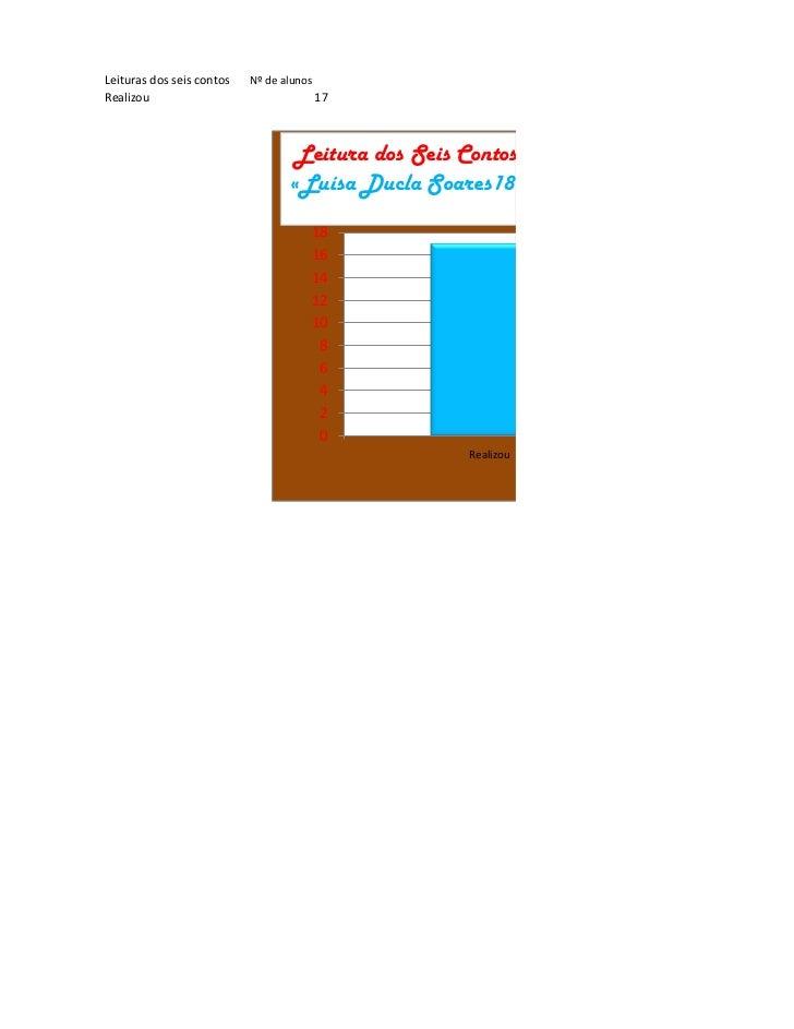 Leituras dos seis contos   Nº de alunosRealizou                                  17                                   Leit...