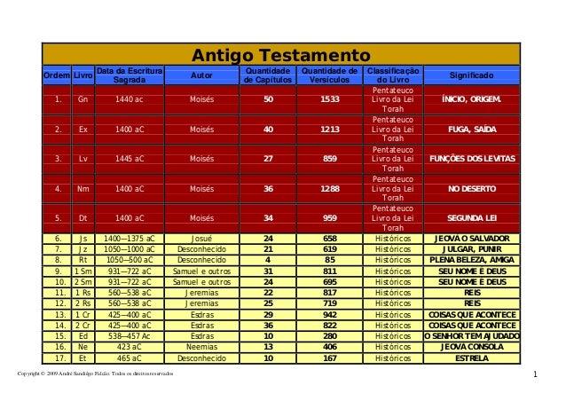 Copyright © 2009 André Sandiêgo Falcão. Todos os direitos reservados 1 Antigo Testamento Ordem Livro Data da Escritura Sag...