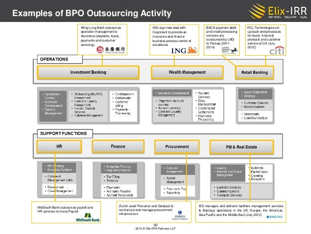 Trends in Outsourcing & Offshoring in the Financial Services Industry…