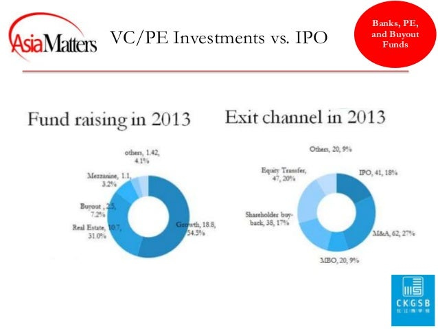 Dissecting the current merger wave in china and the implications for and buyout funds 12 ccuart Image collections