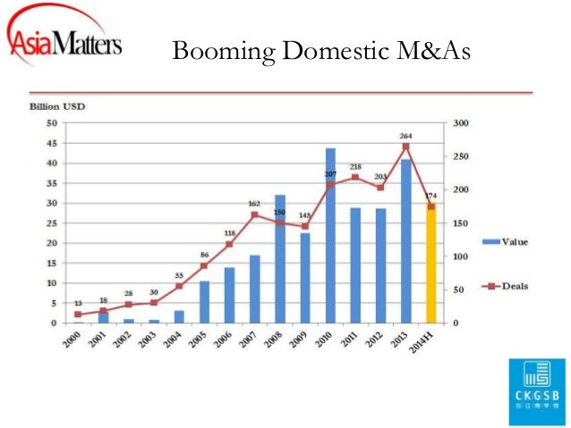 Dissecting the current merger wave in china and the implications for 2 booming domestic mas ccuart Choice Image
