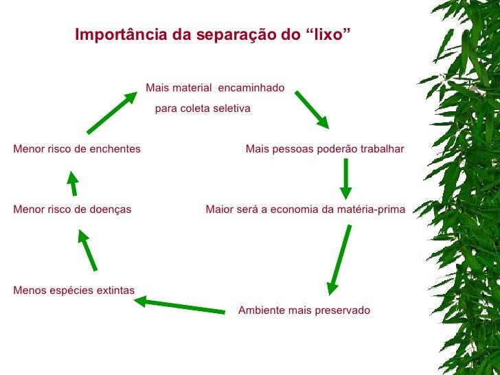 """Importância da separação do """"lixo"""" Mais material  encaminhado para coleta seletiva Menor risco de enchentes  Mais pessoas ..."""