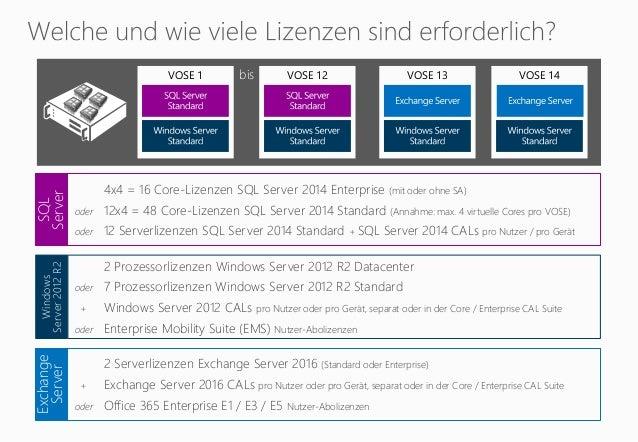 Microsoft Lizenzierung – Server