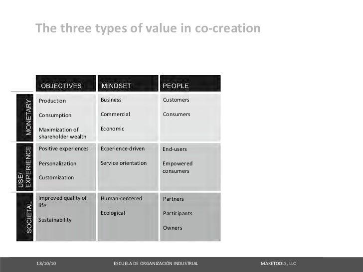 Thethreetypesofvalueinco‐creation     Production                            Business                               C...