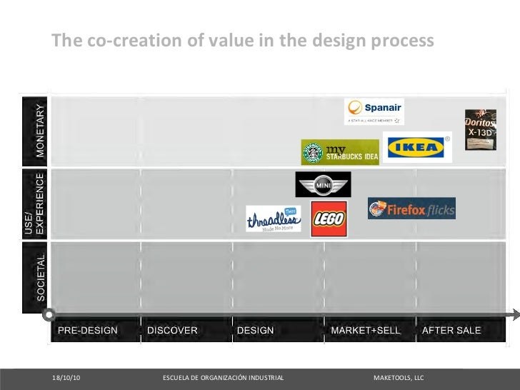 Theco‐creationofvalueinthedesignprocess     18/10/10ESCUELADEO...