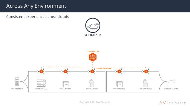 Scale Your Load Balancer from 0 to 1 million TPS on Azure