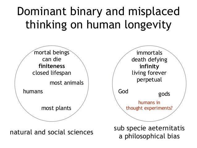 Dominant binary and misplaced thinking on human longevity mortal beings can die finiteness closed lifespan immortals death...