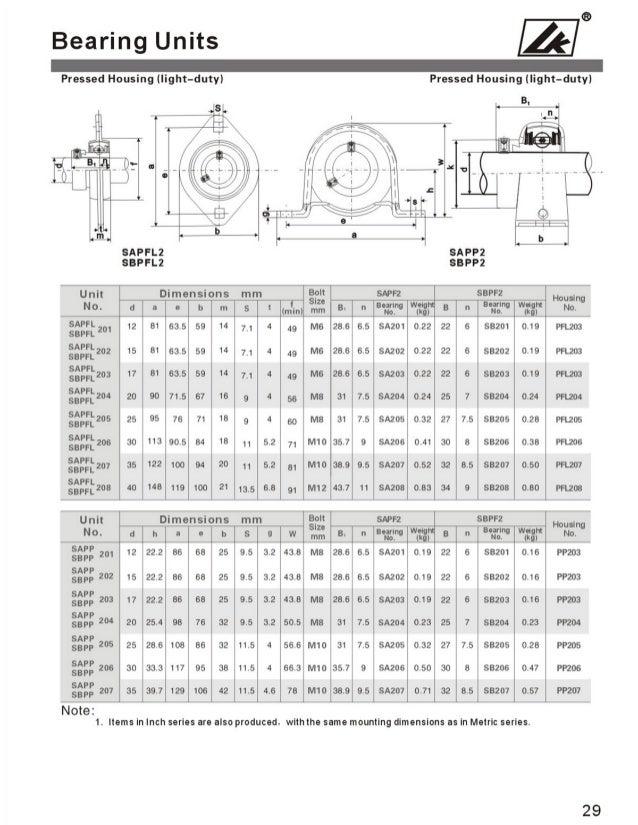 pillow block bearing catalogue pdf