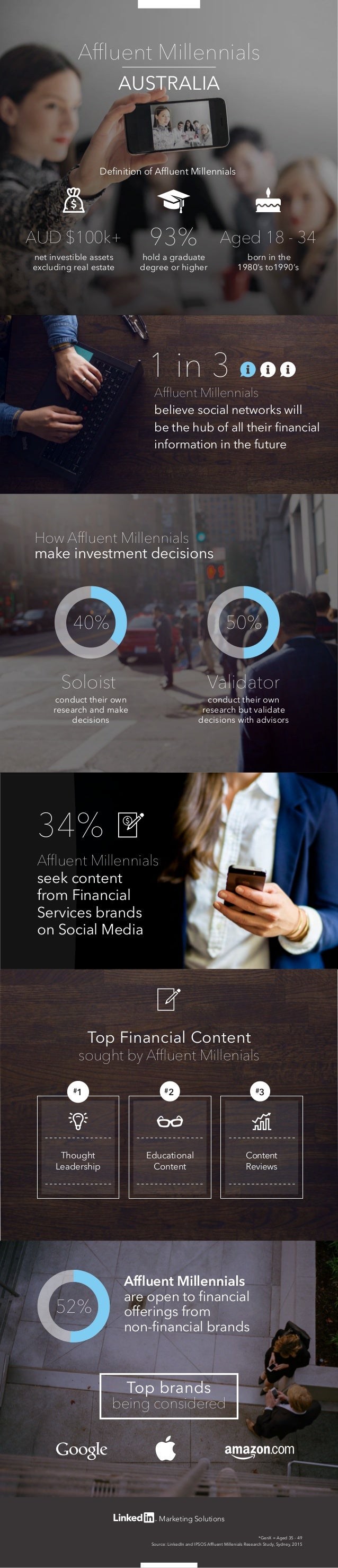 Marketing Solutions AUD $100k+ Aged 18 - 3493% Definition of Affluent Millennials born in the 1980's to1990's net investible...
