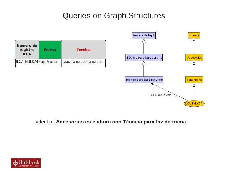 Queries on Graph Structuresselect all Accesorios es elabora con Técnica para faz de trama
