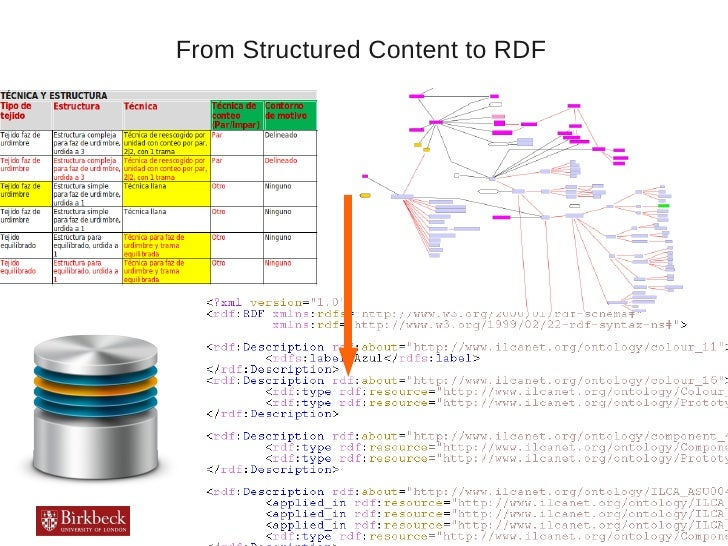 From Structured Content to RDF