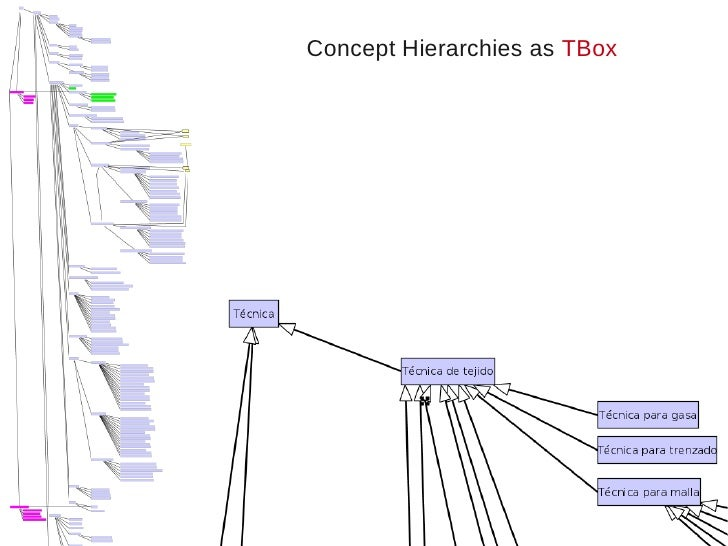 Concept Hierarchies as TBox
