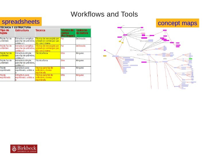 Workflows and Toolsspreadsheets                         concept maps