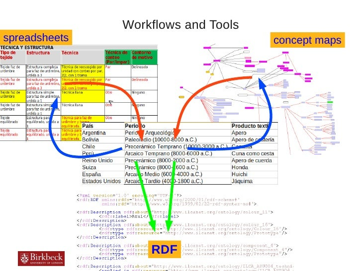 Workflows and Toolsspreadsheets                             concept maps               <                       RDF