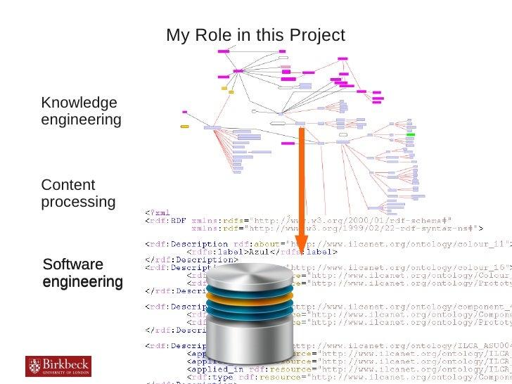My Role in this ProjectKnowledgeengineeringContentprocessingSoftwareengineering