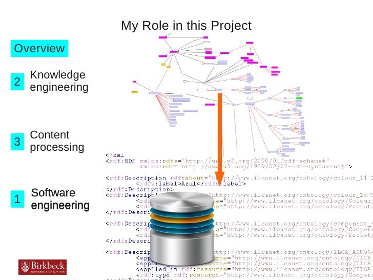 My Role in this ProjectOverview  Knowledge2 engineering  Content3 processing  Software1 engineering