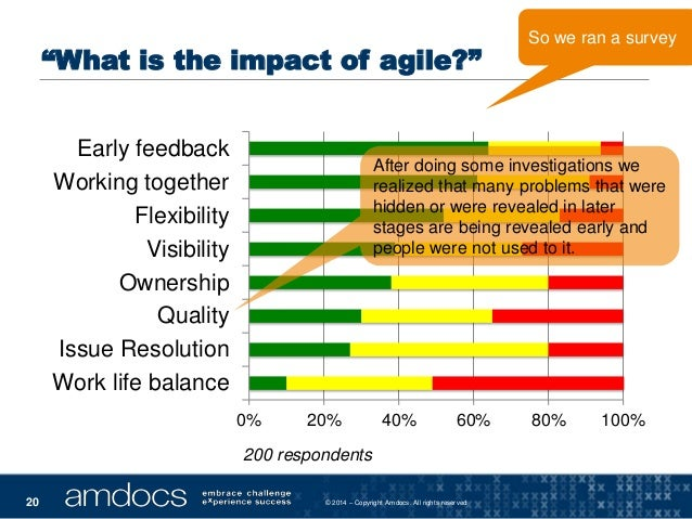 """© 2014 – Copyright Amdocs. All rights reserved20 """"What is the impact of agile?"""" 0% 20% 40% 60% 80% 100% Work life balance ..."""