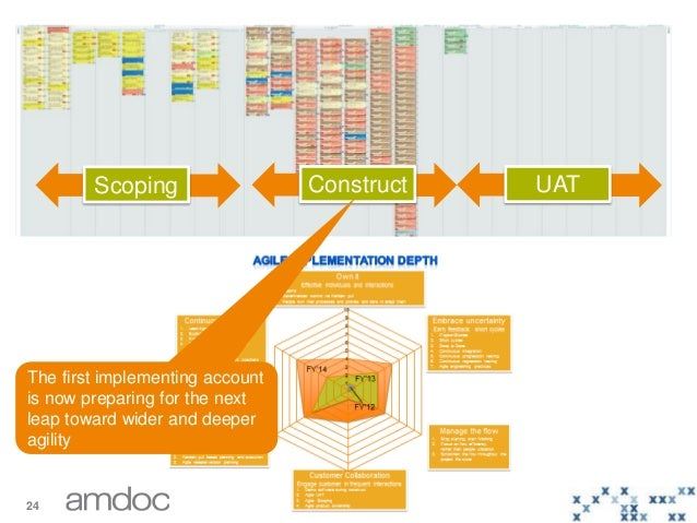 24 © 2014 – Copyright Amdocs. All rights reserved ConstructScoping UAT The first implementing account is now preparing for...
