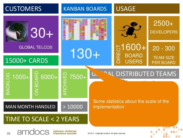 © 2014 – Copyright Amdocs. All rights reserved26 CUSTOMERS 30+ GLOBAL TELCOS KANBAN BOARDS 130+ USAGE 1600+ BOARD USERS 25...