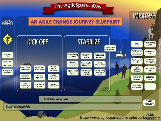 The  AgileSparks  Way   h1p://www.agilesparks.com/agilesparks-‐way