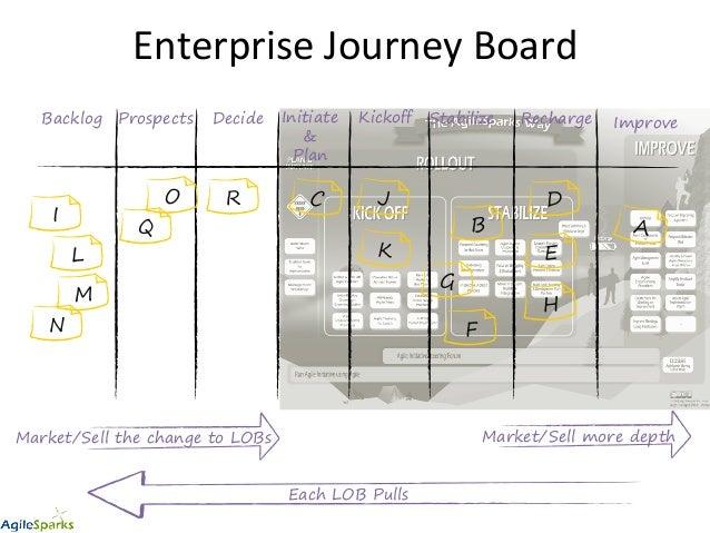 Enterprise  Journey  Board   ImproveBacklog F H E C A I DecideProspects Recharge G D B Initiate & Plan Kickoff Stabi...