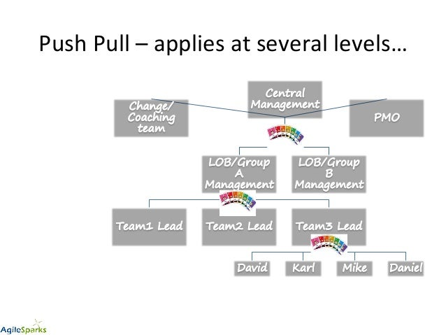 pull based change management - Summary of interactive workshop at Lean Kanban North America 2014