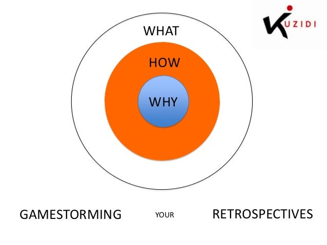 WHAT HOW WHY  GAMESTORMING  YOUR  RETROSPECTIVES