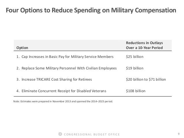 an overview of defense spending Following on from last year's department of defence (defence) budget, which partially reversed the reprogramming and cuts made over previous years, the 2014–15 budget contains sharply increased spending on defence total defence funding for 2014–15 will be $293 billion this is a rise of 81 per cent (or 57 per cent.