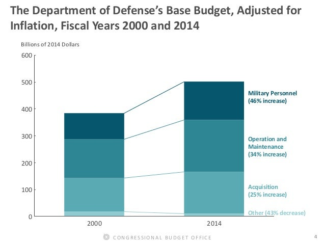 an overview of defense spending Fy2017 defense budget request: in brief congressional research service summary the administration's fy2017 budget request includes $6195 billion for national defense of.