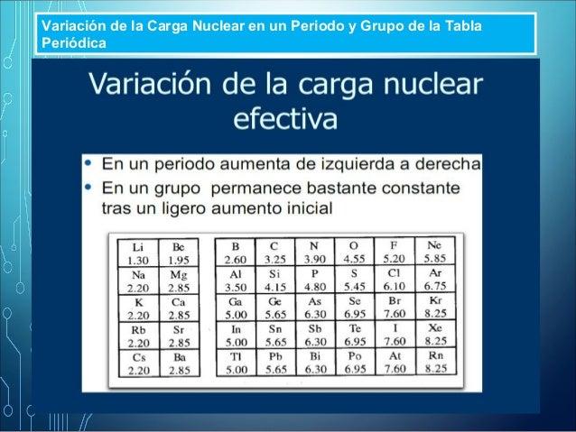 Presentacin tabla periodica radio atmico variacin peridica urtaz Gallery