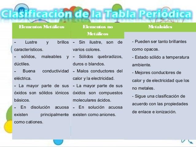 presentacin tabla periodica - Tabla Periodica De Los Elementos Basicos