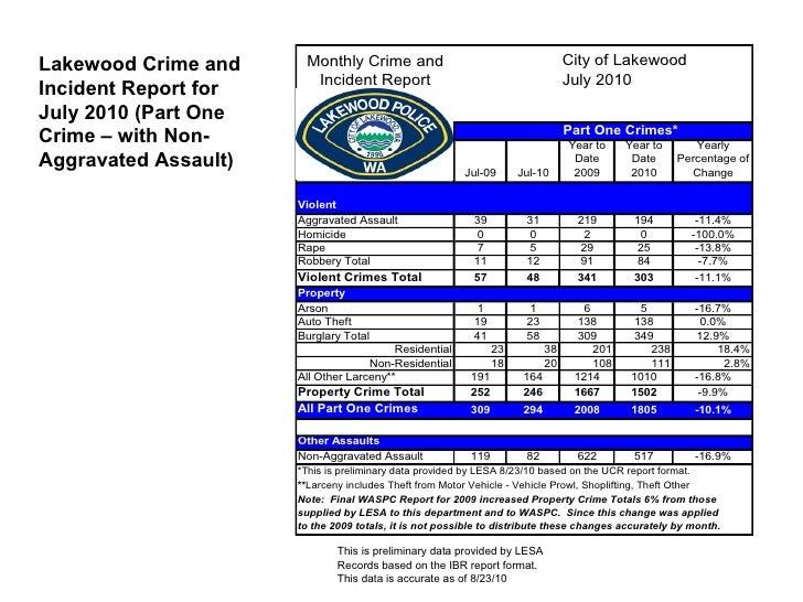 Lakewood WA Crime Stats