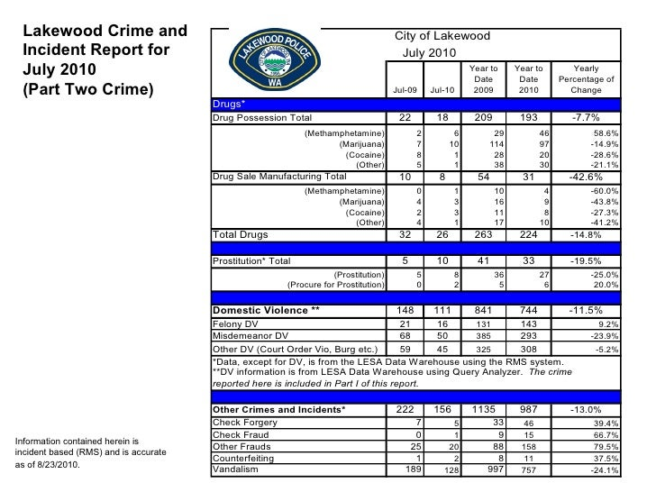 Lakewood WA Crime Stats