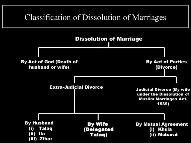 muslim marriage act 1939