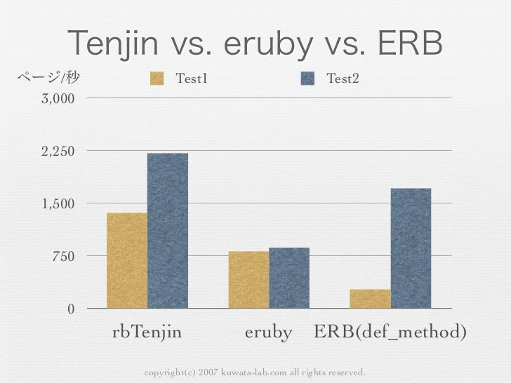 /           Test1                               Test23,0002,2501,500 750   0        phpTenjin                             ...