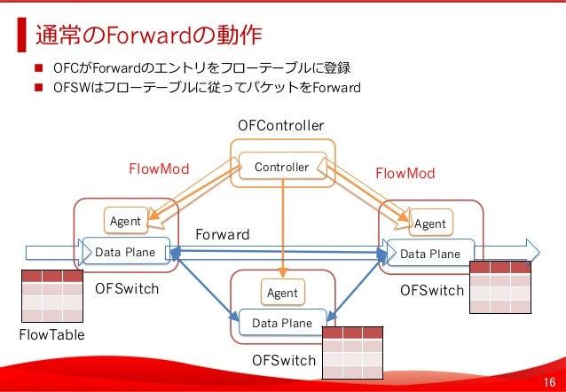 16 通常のForwardの動作    OFCがForwardのエントリをフローテーブルに登録  OFSWはフローテーブルに従ってパケットをForward   Agent Data Plane OFSwitch   Age...