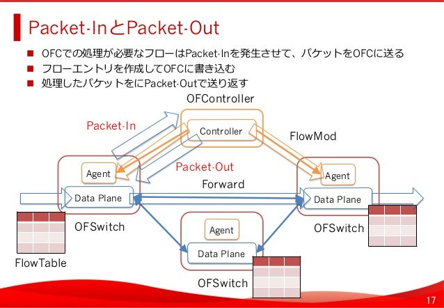17 Packet-InとPacket-Out    OFCでの処理理が必要なフローはPacket-Inを発⽣生させて、パケットをOFCに送る  フローエントリを作成してOFCに書き込む  処理理したパケットをにPacket-...