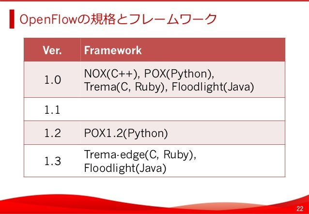 22 OpenFlowの規格とフレームワーク   Ver.   Framework   1.0   NOX(C++), POX(Python), Trema(C, Ruby), Floodlight(Java)   1.1...