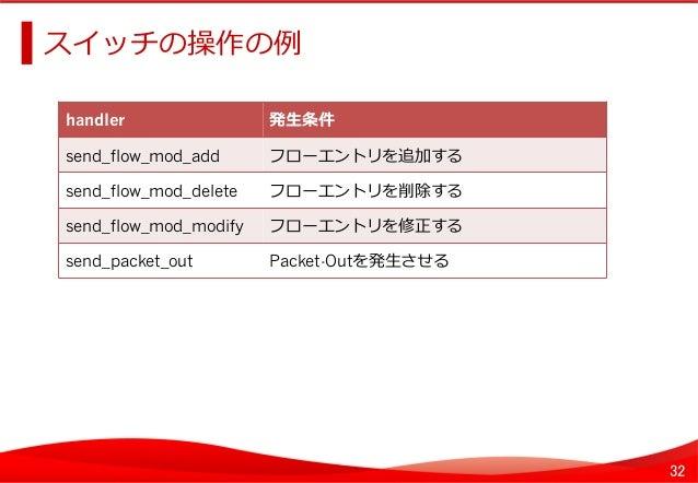 32 スイッチの操作の例例   handler   発⽣生条件   send_flow_mod_add   フローエントリを追加する   send_flow_mod_delete フローエントリを削除する   send...