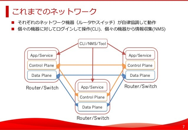7 これまでのネットワーク    それぞれのネットワーク機器(ルータやスイッチ)が⾃自律律協調して動作  個々の機器に対してログインして操作(CLI)、個々の機器から情報収集(NMS) Control Plane Data Pla...