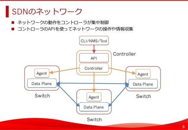 8 SDNのネットワーク    ネットワークの動作をコントローラが集中制御  コントローラのAPIを使ってネットワークの操作や情報収集   Agent Data Plane Switch   API Agent Data ...