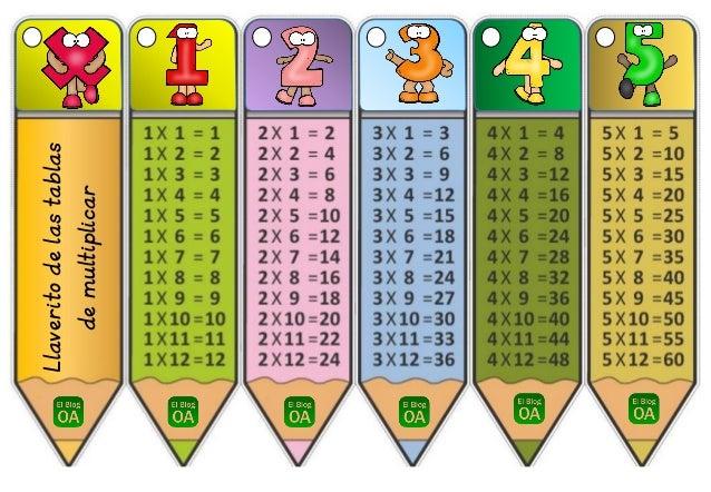 Llaverito De Las Tablas De Multiplicar