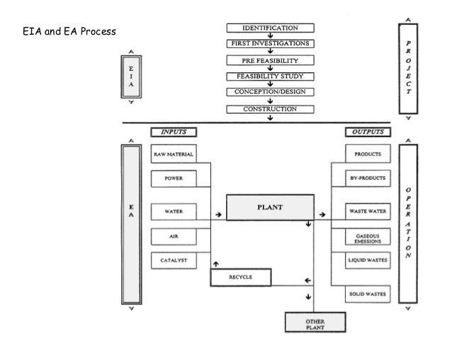 Llb i el u 4.3 environment audit